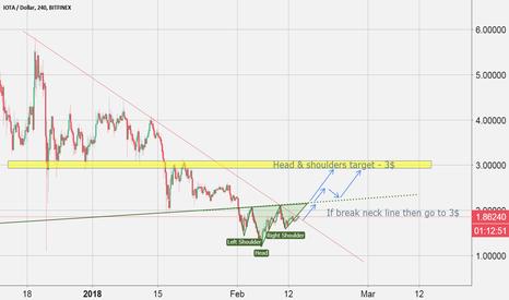 IOTUSD: IOTA Trendline BREAKOUT! LONG opportunity ...