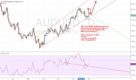 AUDUSD: AUDUSD long on break #journeyto100 #forex #trader #stocks