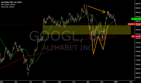 GOOGL: GOOGL @ 1h @ is yearlyMA last bull support, if gap don`t holds ?