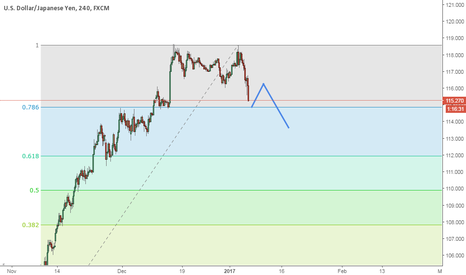 USDJPY: Down move after double top