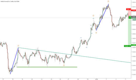 GBPUSD: The fifth wave had been finished, short GBPUSD is good choice