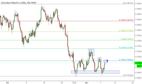 AUDUSD: Easiest Way to Draw Fibonacci Levels