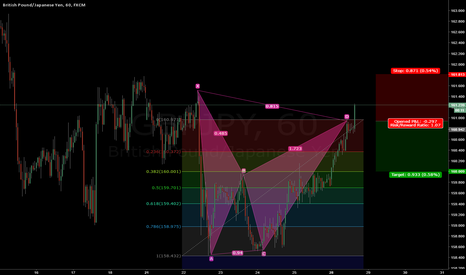 GBPJPY: What do you think?