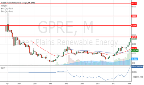 GPRE: GPRE's Rapid Rise