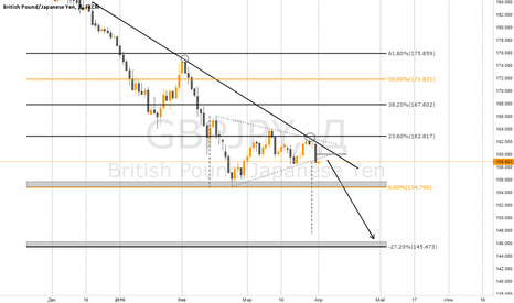 GBPJPY: GBPJPY / Sell