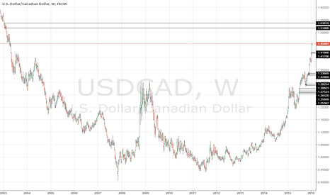 USDCAD: LONG TERM USDCAD SHORT @1.51800
