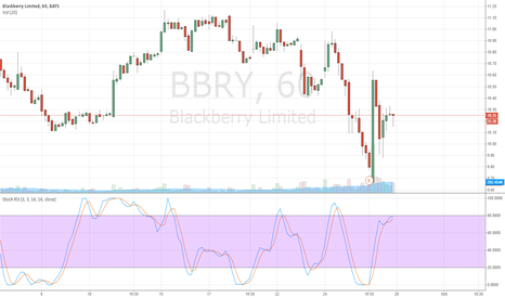 "BBRY: The Opportunity's Blackberry ""BBRY"" Could Be Capitalizing On."