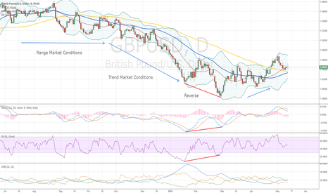 GBPUSD: About the Trading Strategy