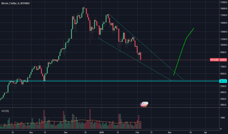 BTCUSD: Falling wedge on the daily to 5800