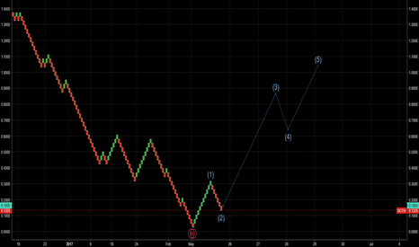 DCTH: Possible new wave cycle on $DCTH