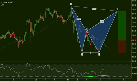 YESBANK: YesBank: The Bearish Bat Target