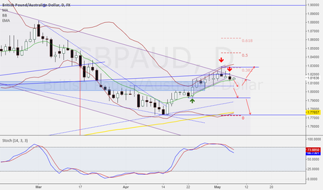 GBPAUD: Add to short