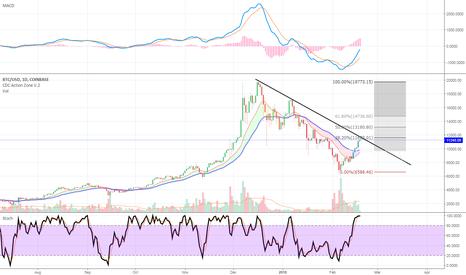 BTCUSD: BTC Trendline