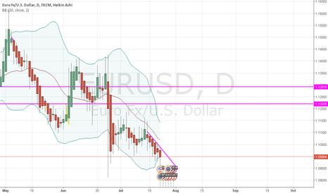EURUSD: DOWNTREND POSITION