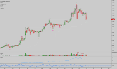 GBTC: GBTC: Premium is now significantly lower...market bottom spotted