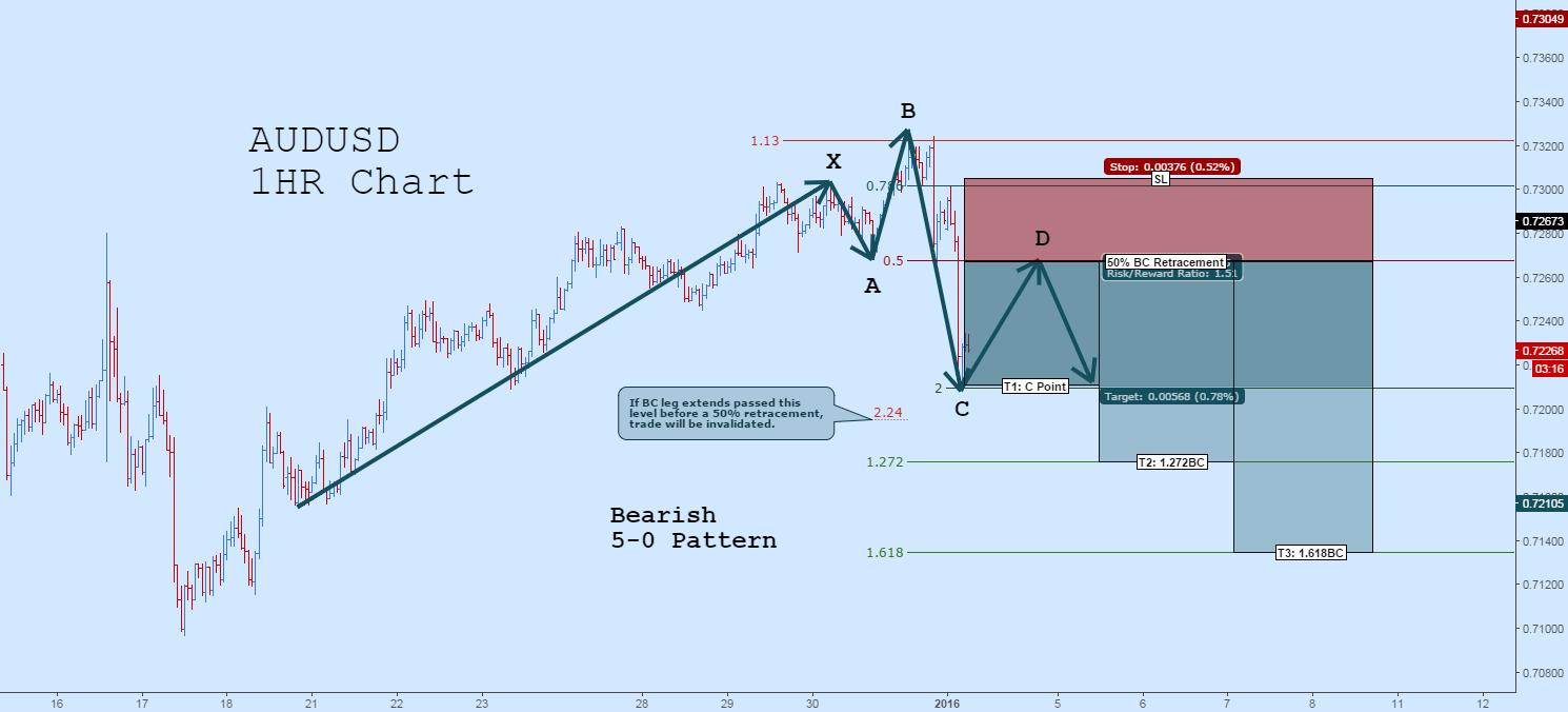 Short AUDUSD: Potential Bearish 5-0 Pattern
