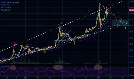 BTCUSD: Magic X-point 2 Triangles Fractal, again?