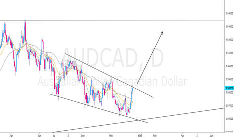 AUDCAD: Waiting for Continuation Pattern on H4