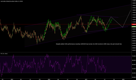 AUDCAD: bottom of channel