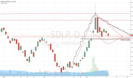 SDLP: In a Bull Flag / Pennant