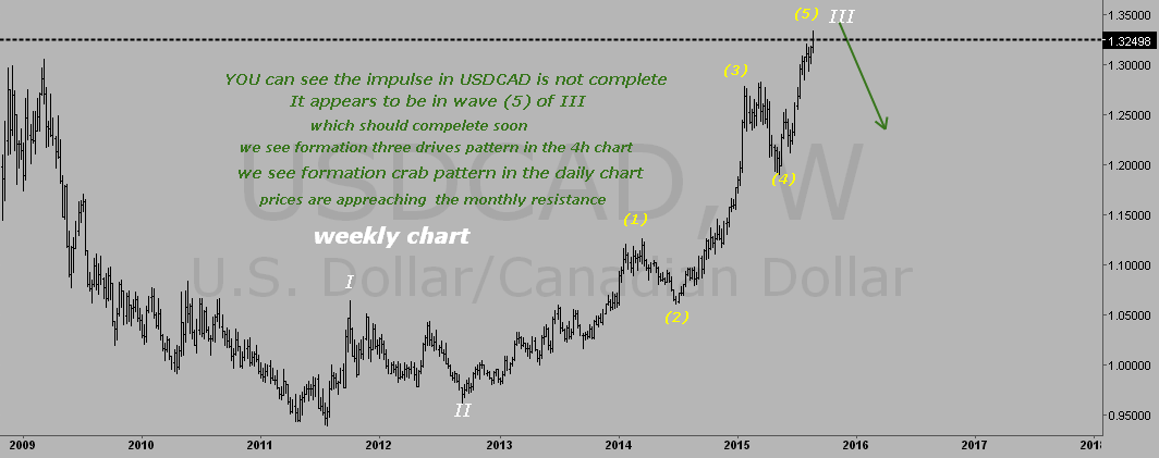 USDCAD ELLIOTT WAVE
