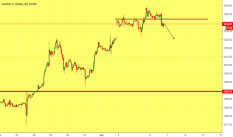 XAUUSD: sideways #xauusd are you welling to trade it