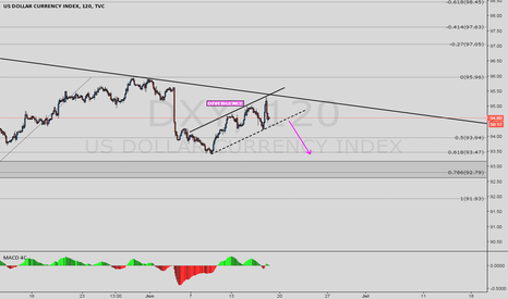 DXY: DXY - downside movement