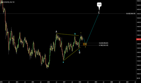 GOLD: GOLD. Buy on dips to 1286-1265. Target 1560