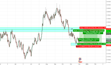 AUDUSD: AUDUSD potential inverted H&S