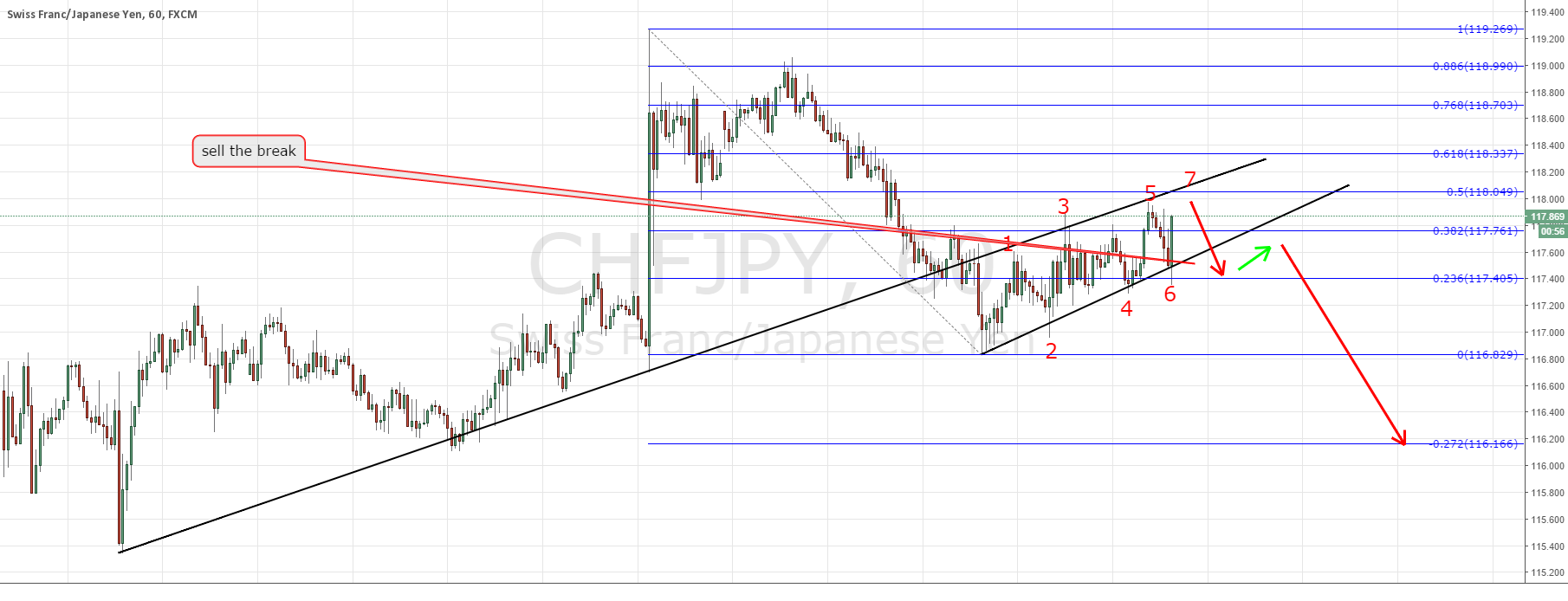 CHFJPY watch for perfect sell scenario