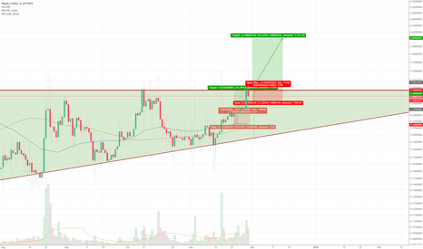 XRPUSD: XRPUSD is about to break out