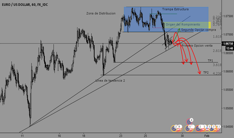 EURUSD: Proyection EUR/USD,,,,,, A TRIGGER IS EXPECTED FOR SALES.