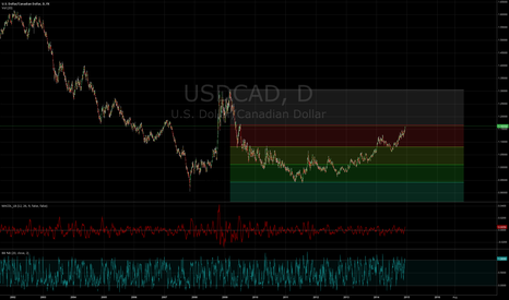 USDCAD: USD/CAD - Reversion to mean in Q1 2015