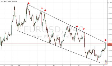 EURUSD: short EUR USD on dynamic resistance