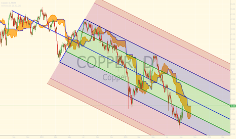 COPPER: Copper's Pop Aligning With EMFX