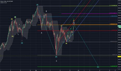 BTCUSD: A Key Chapter to be Read Right Here...