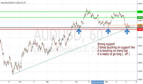 AUDUSD: Australian Dollar/U.S. Dollar