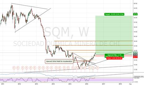 SQM: Comeback?