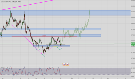 AUDUSD: AUDUSD possible lowrisk buy opportunity