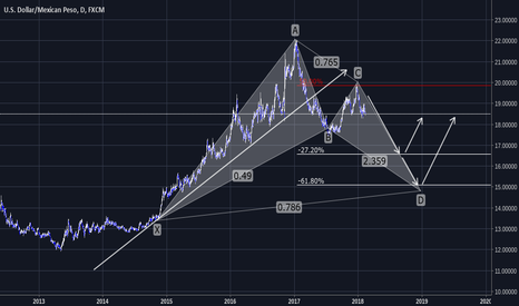 USDMXN: Possibly forming a Bullish Bat Pattern