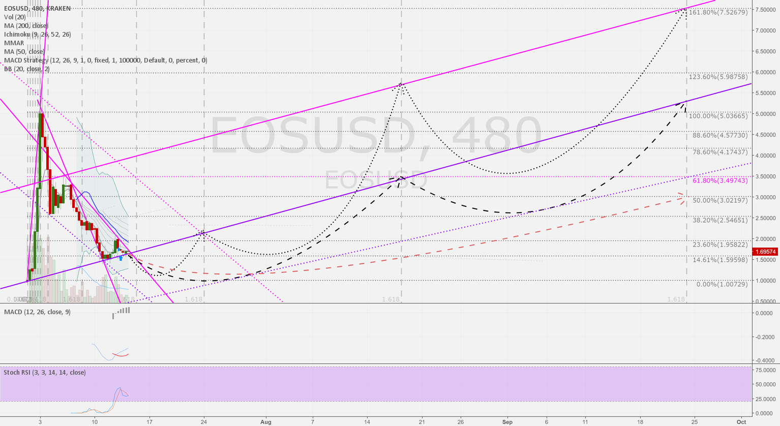 EOSUSD 8h: Three possible scenarios until end of september