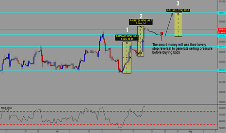 EURGBP: Trying to predict the smart money's next move UP - EURGBP