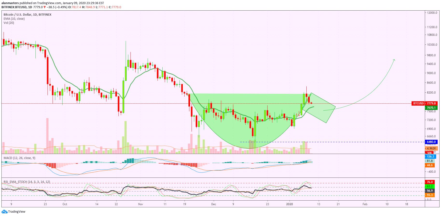 perdagangan forex dibuat sederhana tradingview bitcoin short