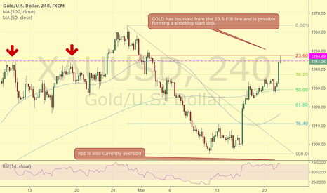 XAUUSD: GOLD possibly reversal at FIB level and resistance, RSI oversold