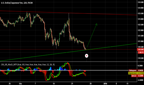 USDJPY: BIG BULLISH TREND