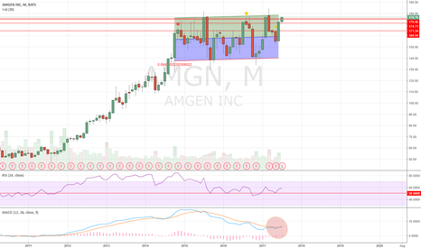 AMGN: Monthly MACD turning UP.