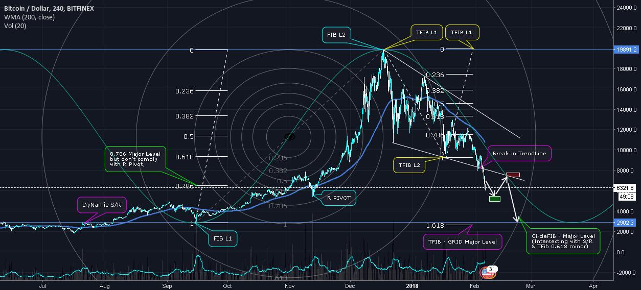 "[BITCOIN] ""Debunking the myth of $5000 level"", Deep Fibonacci!!"