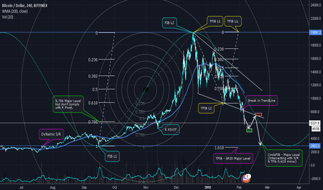 "BTCUSD: [BITCOIN] ""Debunking the myth of $5000 level"", Deep Fibonacci!!"