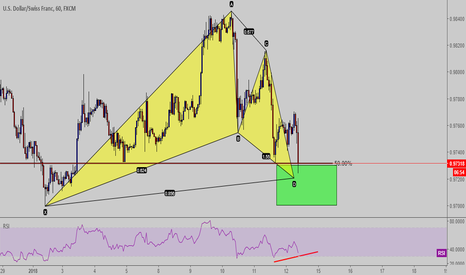 USDCHF: Gartley Pattern completo USD-CHF  H1