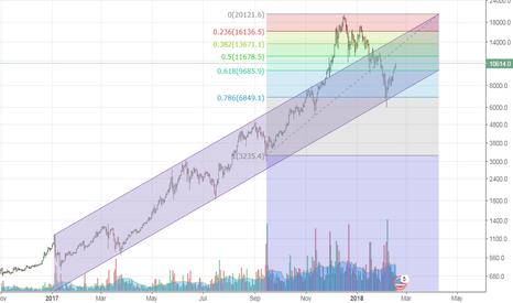 BTCUSD: Bitcoin - Channel Surfing
